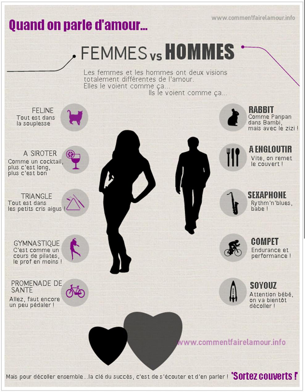 infographie comment faire amour
